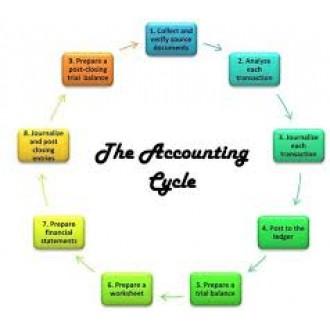 Dịch vụ kế toán thuế chuyên nghiệp là như thế nào?